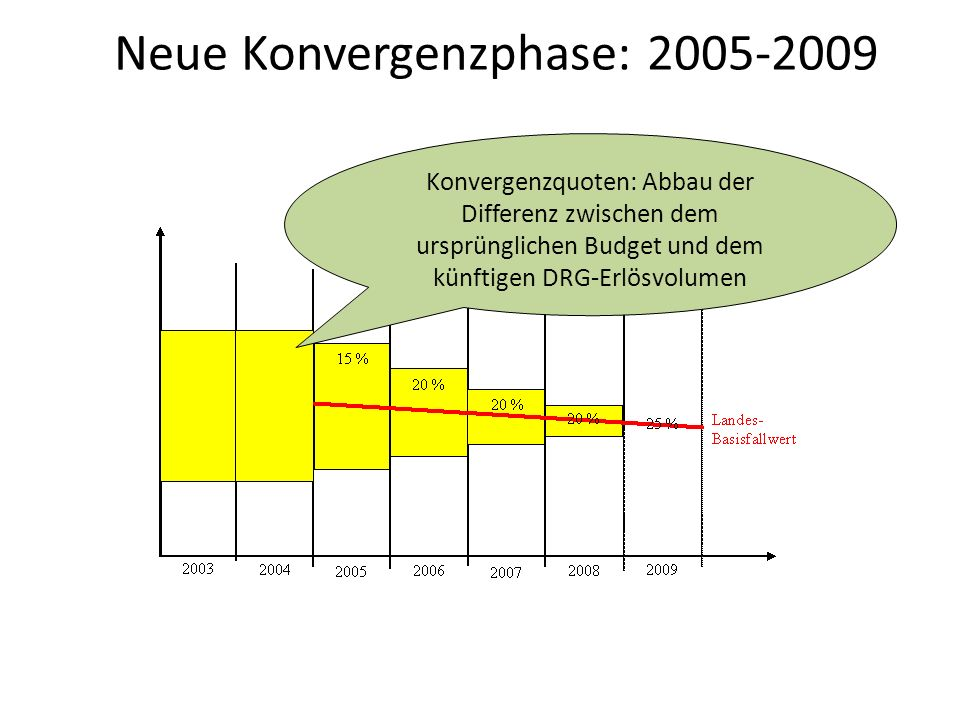 Konvergenzquoten: Abbau der Differenz zwischen dem ursprünglichen Budget und dem künftigen DRG-Erlösvolumen