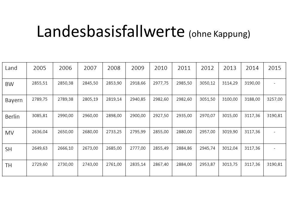 Landesbasisfallwerte (ohne Kappung) Land20052006200720082009201020112012201320142015 BW 2855,512850,382845,502853,902918,662977,752985,503050,123114,2