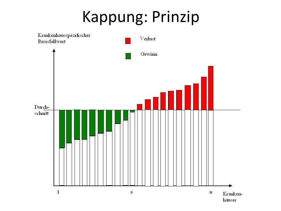 Kappung: Prinzip