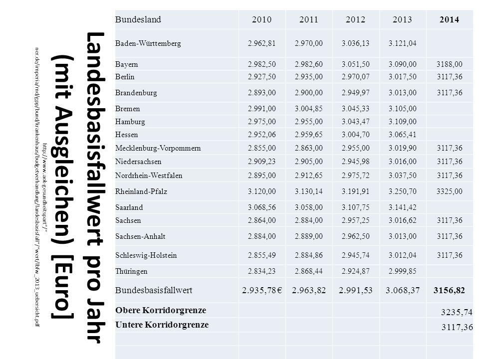 Landesbasisfallwert pro Jahr (mit Ausgleichen) [Euro] http://www.aok-gesundheitspart / ner.de/imperia/md/gpp/bund/krankenhaus/budgetverhandlung/landesbasisfall / wert/lbfw_2013_uebersicht.pdf Bundesland20102011201220132014 Baden-Württemberg2.962,812.970,003.036,133.121,04 Bayern2.982,502.982,603.051,503.090,003188,00 Berlin2.927,502.935,002.970,073.017,503117,36 Brandenburg2.893,002.900,002.949,973.013,003117,36 Bremen2.991,003.004,853.045,333.105,00 Hamburg2.975,002.955,003.043,473.109,00 Hessen2.952,062.959,653.004,703.065,41 Mecklenburg-Vorpommern2.855,002.863,002.955,003.019,903117,36 Niedersachsen2.909,232.905,002.945,983.016,003117,36 Nordrhein-Westfalen2.895,002.912,652.975,723.037,503117,36 Rheinland-Pfalz3.120,003.130,143.191,913.250,703325,00 Saarland3.068,563.058,003.107,753.141,42 Sachsen2.864,002.884,002.957,253.016,623117,36 Sachsen-Anhalt2.884,002.889,002.962,503.013,003117,36 Schleswig-Holstein2.855,492.884,862.945,743.012,043117,36 Thüringen2.834,232.868,442.924,872.999,85 Bundesbasisfallwert2.935,78 €2.963,822.991,533.068,373156,82 Obere Korridorgrenze 3235,74 Untere Korridorgrenze 3117,36