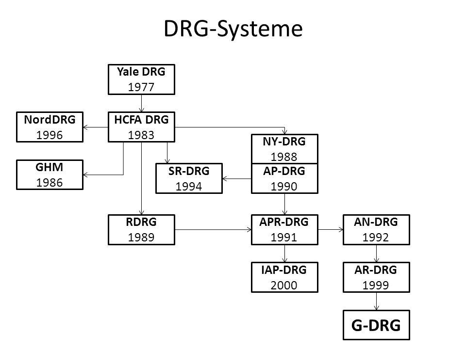 DRG-Systeme Yale DRG 1977 HCFA DRG 1983 NordDRG 1996 GHM 1986 RDRG 1989 SR-DRG 1994 AP-DRG 1990 NY-DRG 1988 APR-DRG 1991 IAP-DRG 2000 AN-DRG 1992 AR-DRG 1999 G-DRG