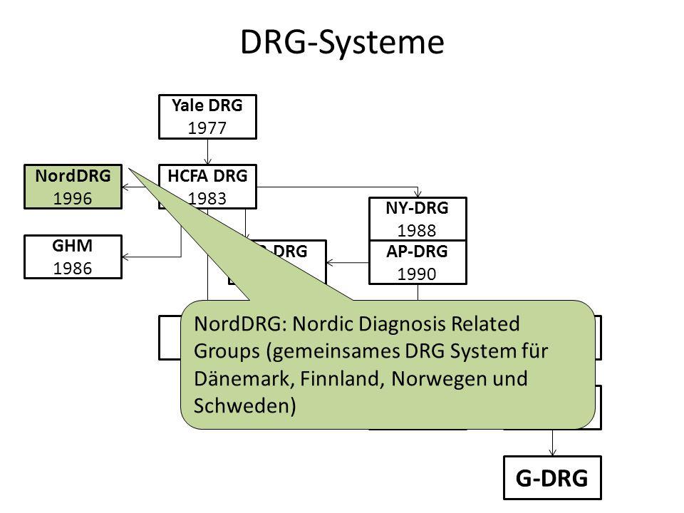 DRG-Systeme Yale DRG 1977 HCFA DRG 1983 NordDRG 1996 GHM 1986 RDRG 1989 SR-DRG 1994 AP-DRG 1990 NY-DRG 1988 APR-DRG 1991 IAP-DRG 2000 AN-DRG 1992 AR-DRG 1999 G-DRG NordDRG: Nordic Diagnosis Related Groups (gemeinsames DRG System für Dänemark, Finnland, Norwegen und Schweden)