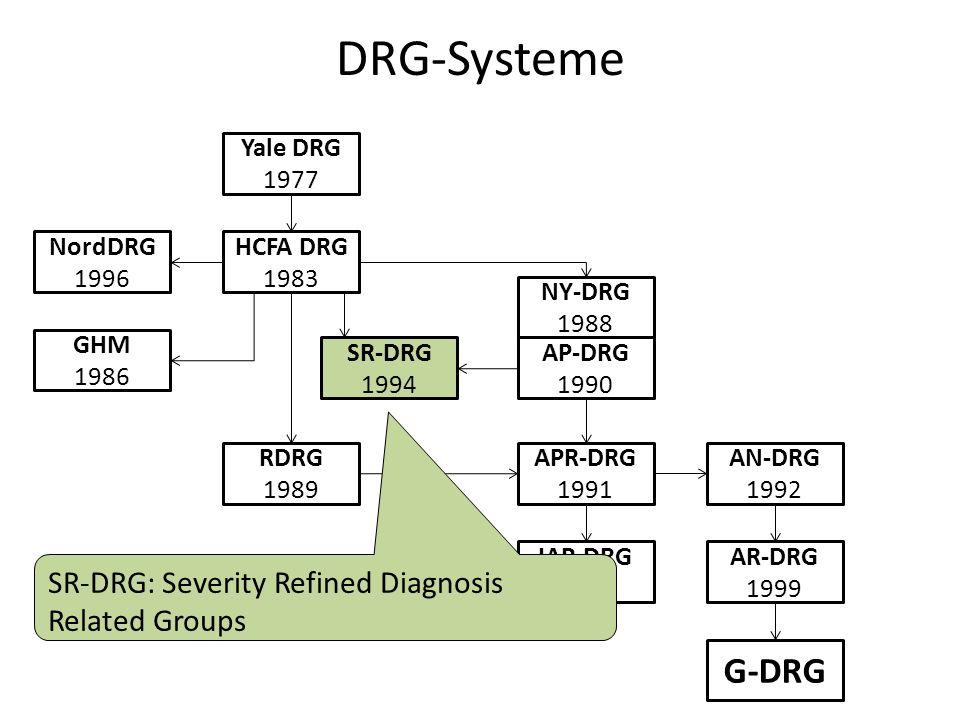 DRG-Systeme Yale DRG 1977 HCFA DRG 1983 NordDRG 1996 GHM 1986 RDRG 1989 SR-DRG 1994 AP-DRG 1990 NY-DRG 1988 APR-DRG 1991 IAP-DRG 2000 AN-DRG 1992 AR-DRG 1999 G-DRG SR-DRG: Severity Refined Diagnosis Related Groups