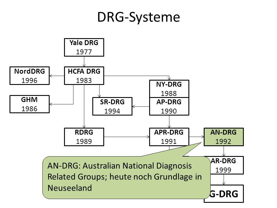 DRG-Systeme Yale DRG 1977 HCFA DRG 1983 NordDRG 1996 GHM 1986 RDRG 1989 SR-DRG 1994 AP-DRG 1990 NY-DRG 1988 APR-DRG 1991 IAP-DRG 2000 AN-DRG 1992 AR-DRG 1999 G-DRG AN-DRG: Australian National Diagnosis Related Groups; heute noch Grundlage in Neuseeland