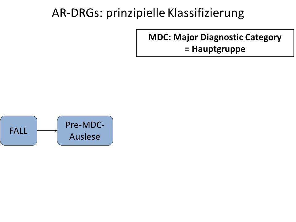 AR-DRGs: prinzipielle Klassifizierung Pre-MDC- Auslese FALL MDC: Major Diagnostic Category = Hauptgruppe