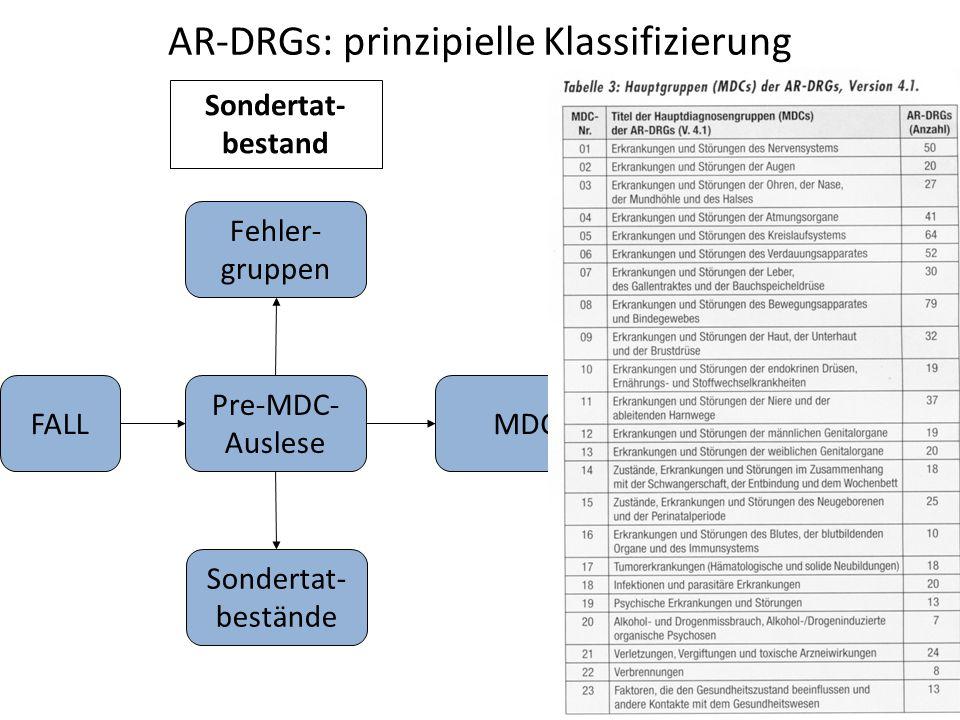 AR-DRGs: prinzipielle Klassifizierung Pre-MDC- Auslese Sondertat- bestand FALL Sondertat- bestände Fehler- gruppen MDC
