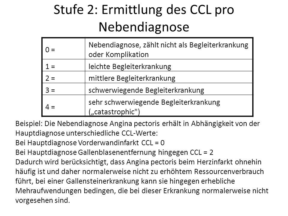 """Stufe 2: Ermittlung des CCL pro Nebendiagnose 0 = Nebendiagnose, zählt nicht als Begleiterkrankung oder Komplikation 1 =leichte Begleiterkrankung 2 =mittlere Begleiterkrankung 3 =schwerwiegende Begleiterkrankung 4 = sehr schwerwiegende Begleiterkrankung (""""catastrophic ) Beispiel: Die Nebendiagnose Angina pectoris erhält in Abhängigkeit von der Hauptdiagnose unterschiedliche CCL-Werte: Bei Hauptdiagnose Vorderwandinfarkt CCL = 0 Bei Hauptdiagnose Gallenblasenentfernung hingegen CCL = 2 Dadurch wird berücksichtigt, dass Angina pectoris beim Herzinfarkt ohnehin häufig ist und daher normalerweise nicht zu erhöhtem Ressourcenverbrauch führt, bei einer Gallensteinerkrankung kann sie hingegen erhebliche Mehraufwendungen bedingen, die bei dieser Erkrankung normalerweise nicht vorgesehen sind."""