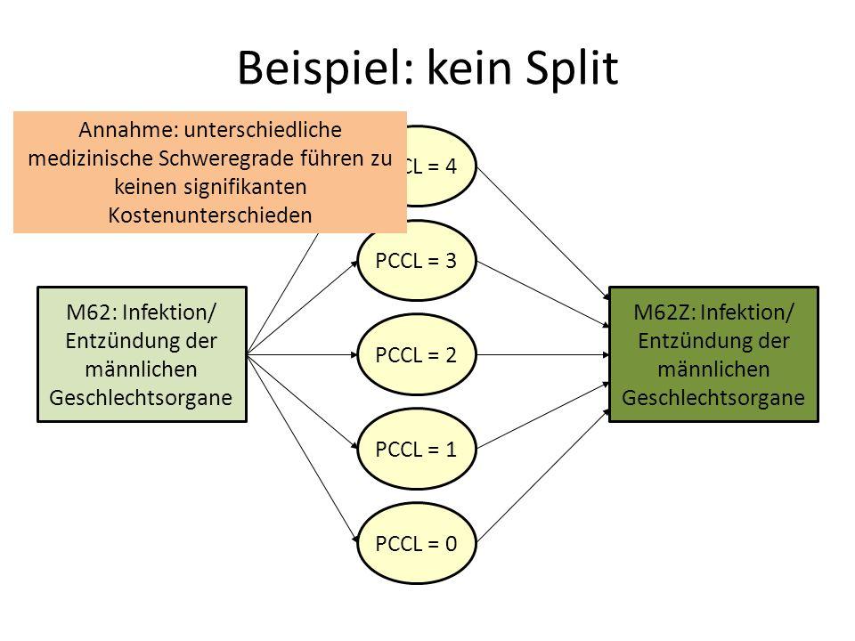 Beispiel: kein Split M62: Infektion/ Entzündung der männlichen Geschlechtsorgane M62Z: Infektion/ Entzündung der männlichen Geschlechtsorgane PCCL = 4 PCCL = 3 PCCL = 2 PCCL = 1 PCCL = 0 Annahme: unterschiedliche medizinische Schweregrade führen zu keinen signifikanten Kostenunterschieden