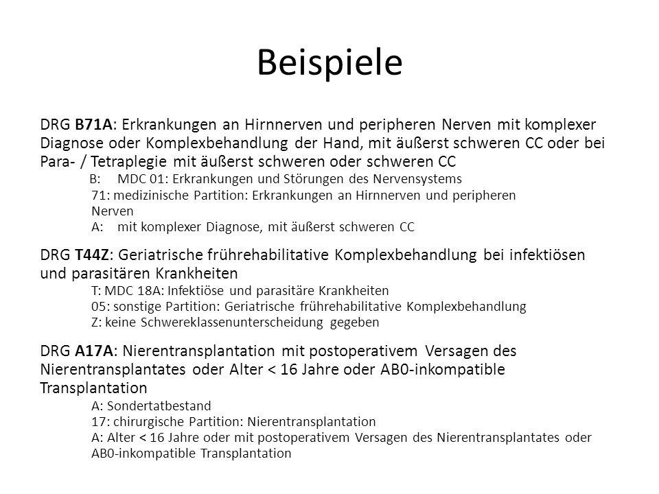 Beispiele DRG B71A: Erkrankungen an Hirnnerven und peripheren Nerven mit komplexer Diagnose oder Komplexbehandlung der Hand, mit äußerst schweren CC oder bei Para- / Tetraplegie mit äußerst schweren oder schweren CC B: MDC 01: Erkrankungen und Störungen des Nervensystems 71: medizinische Partition: Erkrankungen an Hirnnerven und peripheren Nerven A: mit komplexer Diagnose, mit äußerst schweren CC DRG T44Z: Geriatrische frührehabilitative Komplexbehandlung bei infektiösen und parasitären Krankheiten T: MDC 18A: Infektiöse und parasitäre Krankheiten 05: sonstige Partition: Geriatrische frührehabilitative Komplexbehandlung Z: keine Schwereklassenunterscheidung gegeben DRG A17A: Nierentransplantation mit postoperativem Versagen des Nierentransplantates oder Alter < 16 Jahre oder AB0-inkompatible Transplantation A: Sondertatbestand 17: chirurgische Partition: Nierentransplantation A: Alter < 16 Jahre oder mit postoperativem Versagen des Nierentransplantates oder AB0-inkompatible Transplantation