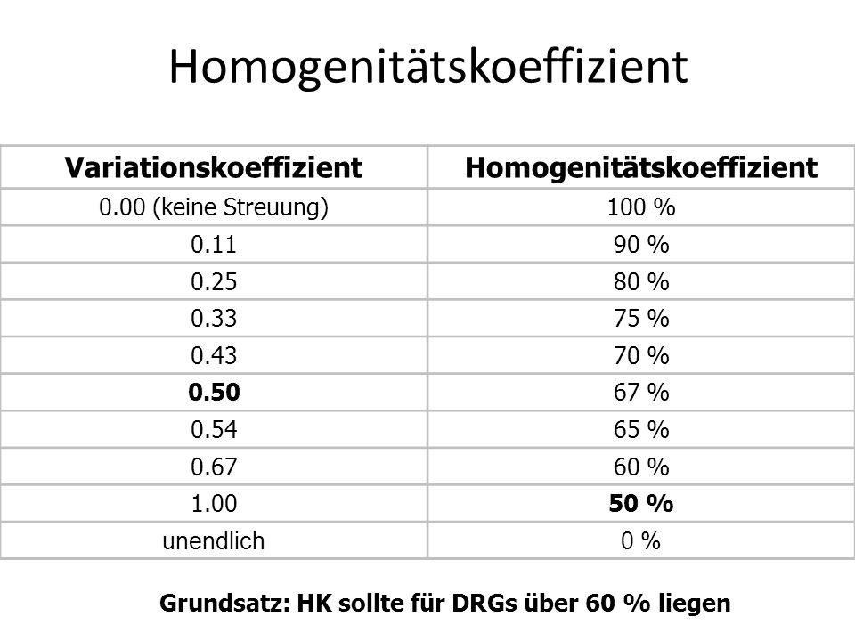 Homogenitätskoeffizient VariationskoeffizientHomogenitätskoeffizient 0.00 (keine Streuung)100 % 0.1190 % 0.2580 % 0.3375 % 0.4370 % 0.5067 % 0.5465 % 0.6760 % 1.0050 % unendlich0 % Grundsatz: HK sollte für DRGs über 60 % liegen