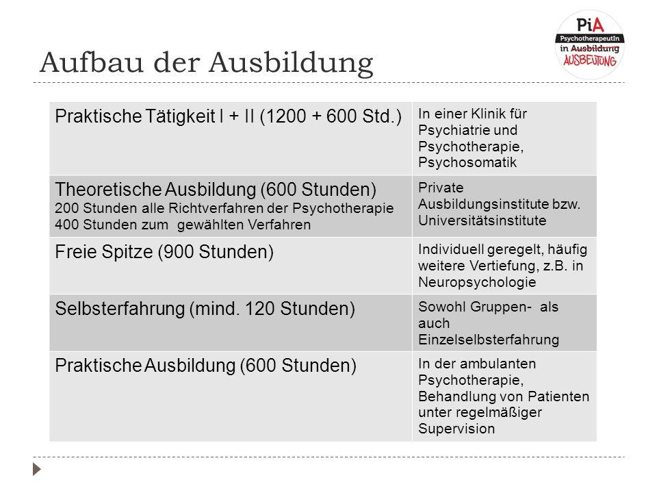 Aufbau der Ausbildung Praktische Tätigkeit I + II (1200 + 600 Std.) In einer Klinik für Psychiatrie und Psychotherapie, Psychosomatik Theoretische Ausbildung (600 Stunden) 200 Stunden alle Richtverfahren der Psychotherapie 400 Stunden zum gewählten Verfahren Private Ausbildungsinstitute bzw.