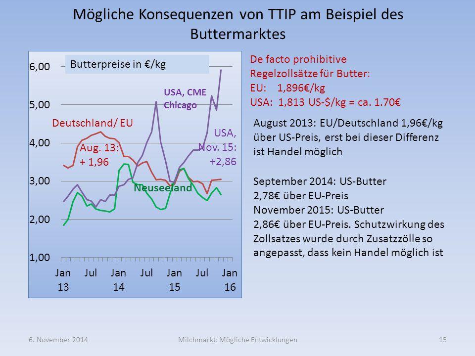 Mögliche Konsequenzen von TTIP am Beispiel des Buttermarktes 6. November 2014Milchmarkt: Mögliche Entwicklungen15 USA, CME Chicago Butterpreise in €/k