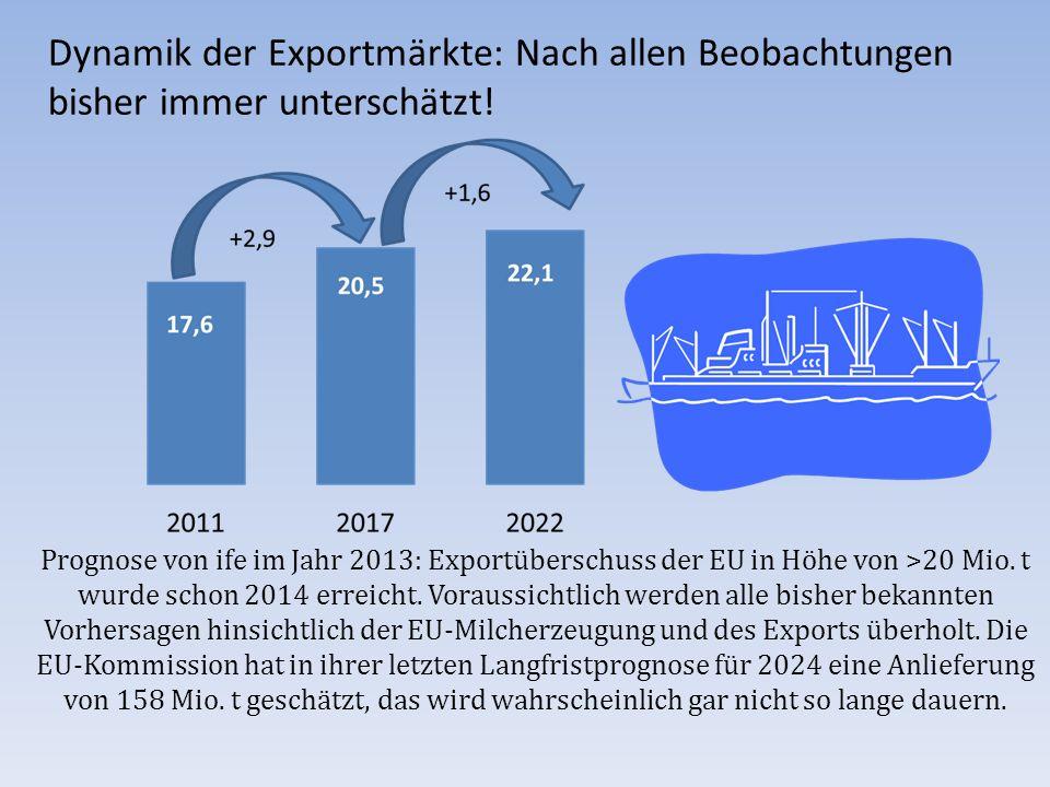 Prognose von ife im Jahr 2013: Exportüberschuss der EU in Höhe von >20 Mio. t wurde schon 2014 erreicht. Voraussichtlich werden alle bisher bekannten