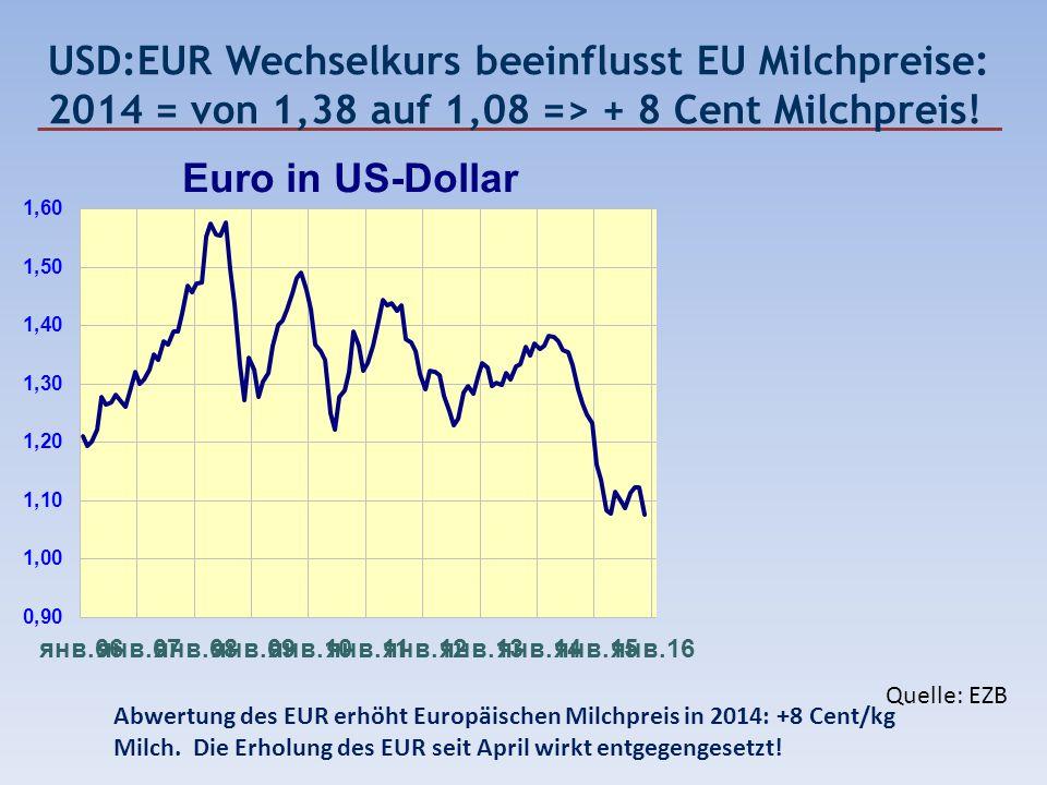 USD:EUR Wechselkurs beeinflusst EU Milchpreise: 2014 = von 1,38 auf 1,08 => + 8 Cent Milchpreis! Quelle: EZB Abwertung des EUR erhöht Europäischen Mil