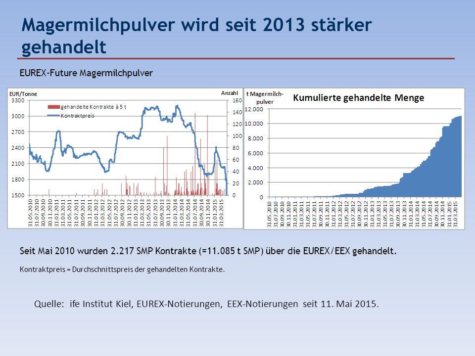 Magermilchpulver wird seit 2013 stärker gehandelt EUREX-Future Magermilchpulver Seit Mai 2010 wurden 2.217 SMP Kontrakte (=11.085 t SMP) über die EURE