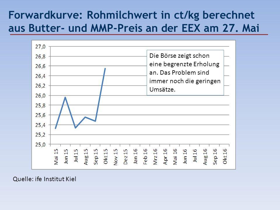 Forwardkurve: Rohmilchwert in ct/kg berechnet aus Butter- und MMP-Preis an der EEX am 27. Mai Quelle: ife Institut Kiel Die Börse zeigt schon eine beg