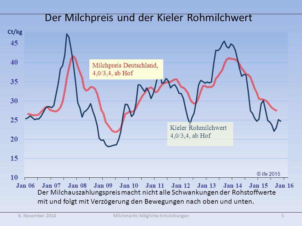 Milchpreissicherung ist möglich: z.B. durch Nutzung der Eurex/ EEX Futures