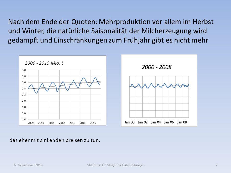6. November 2014Milchmarkt: Mögliche Entwicklungen7 Nach dem Ende der Quoten: Mehrproduktion vor allem im Herbst und Winter, die natürliche Saisonalit