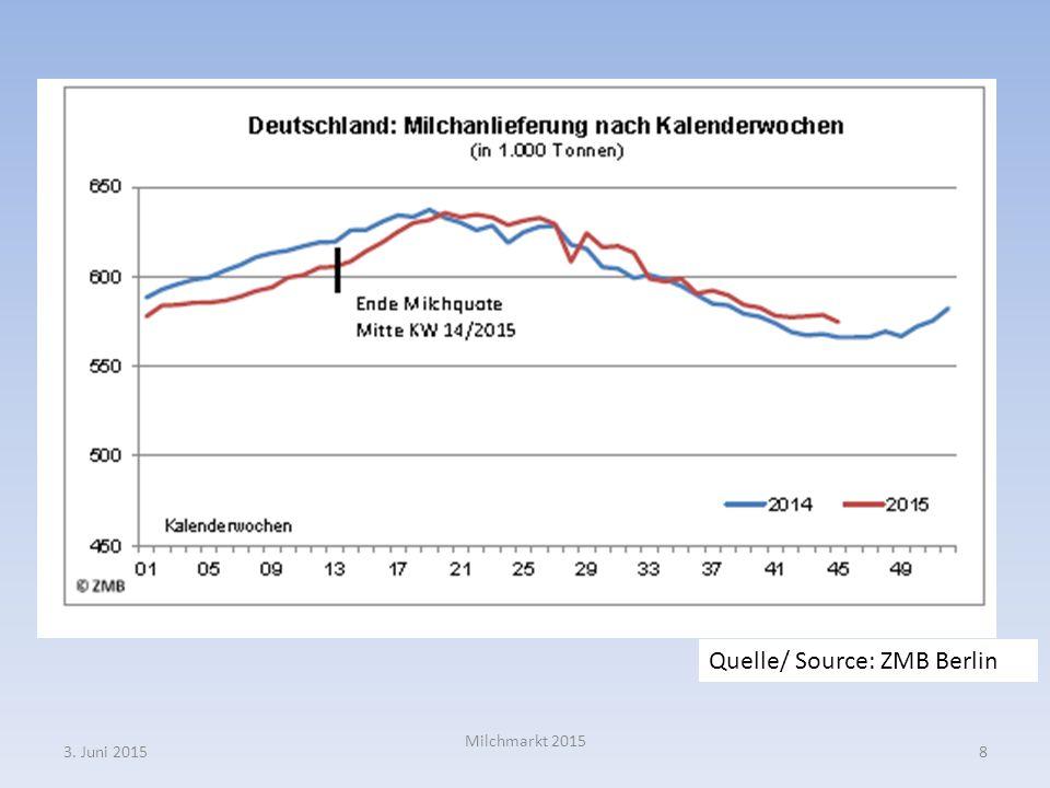 Im August 2014 war es möglich einen Milchpreis für Juli 2015 von 33 Euro Cent / kg Milch einzuloggen.