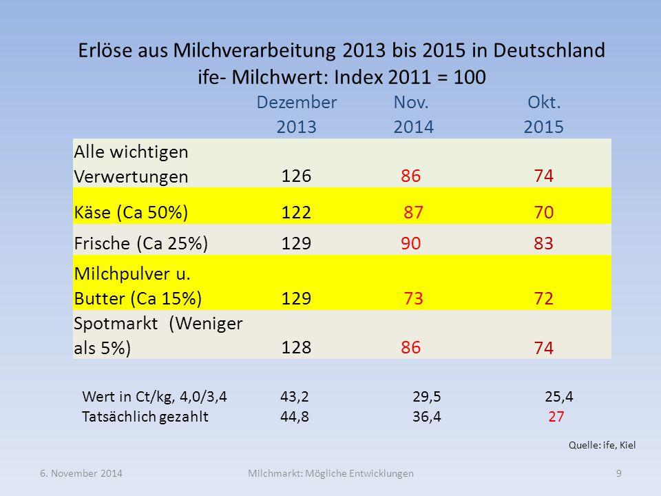 Erlöse aus Milchverarbeitung 2013 bis 2015 in Deutschland ife- Milchwert: Index 2011 = 100 Dezember 2013 Nov. 2014 Okt. 2015 Alle wichtigen Verwertung