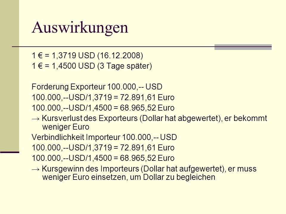 Auswirkungen 1 € = 1,3719 USD (16.12.2008) 1 € = 1,2700 USD (3 Tage später) Forderung Exporteur 100.000,-- USD 100.000,--USD/1,3719 = 72.891,61 Euro 100.000,--USD/1,2700 = 78.740,16 Euro → Kursgewinn des Exporteurs (Dollar hat aufgewertet), er bekommt mehr Euro Verbindlichkeit Importeur 100.000,-- USD 100.000,--USD/1,3719 = 72.891,61 Euro 100.000,--USD/1,2700 = 78.740,16 Euro → Kursverlust des Importeurs (Dollar hat abgewertet), er muss mehr Euro einsetzen, um Dollar zu begleichen