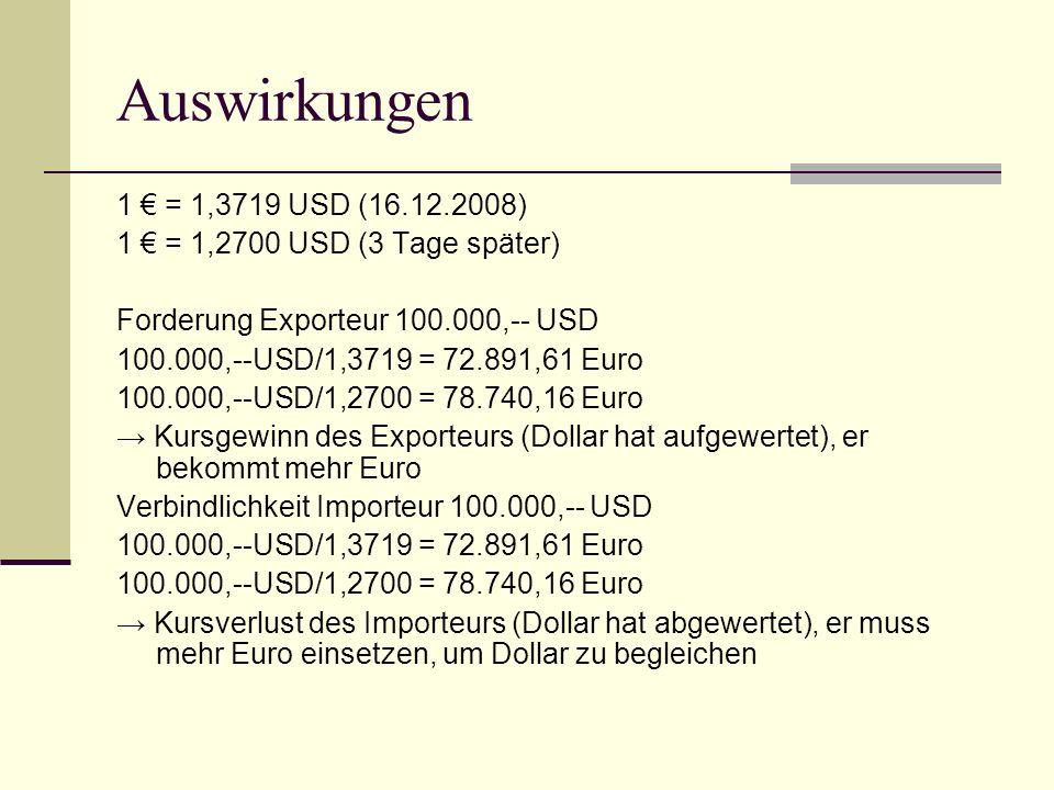 Auswirkungen 1 € = 1,3719 USD (16.12.2008) 1 € = 1,2700 USD (3 Tage später) Forderung Exporteur 100.000,-- USD 100.000,--USD/1,3719 = 72.891,61 Euro 1