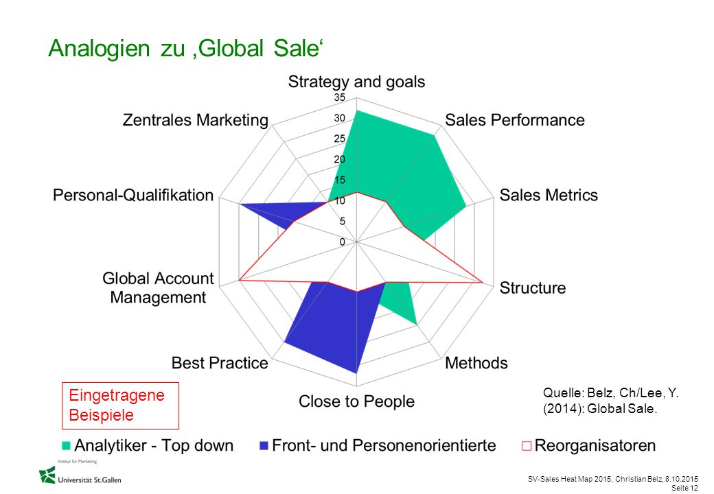 SV-Sales Heat Map 2015, Christian Belz, 8.10.2015 Seite 12 Eingetragene Beispiele Analogien zu 'Global Sale' Quelle: Belz, Ch/Lee, Y. (2014): Global S