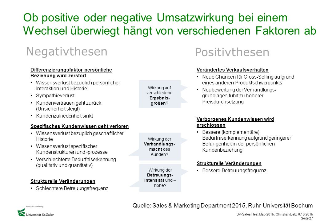 SV-Sales Heat Map 2015, Christian Belz, 8.10.2015 Seite 27 Ob positive oder negative Umsatzwirkung bei einem Wechsel überwiegt hängt von verschiedenen