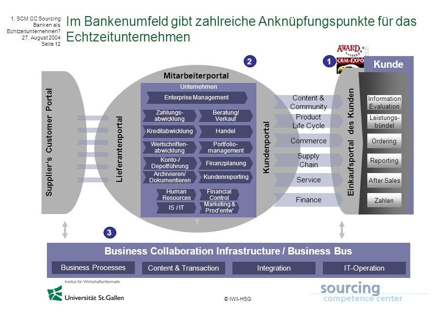 © IWI-HSG 1. SCM CC Sourcing Banken als Echtzeitunternehmen? 27. August 2004 Seite 12 Business Collaboration Infrastructure / Business Bus Supplier's