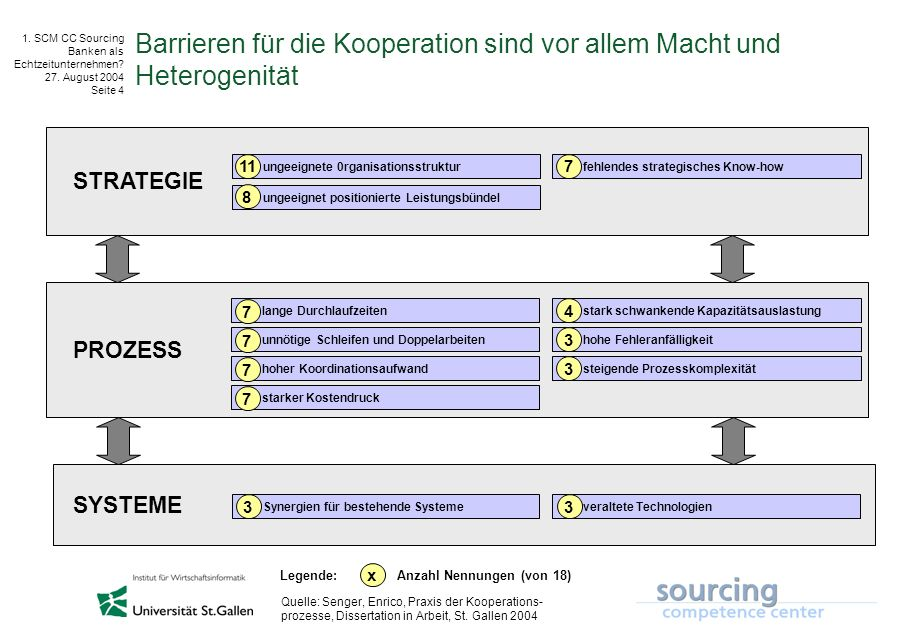 © IWI-HSG 1. SCM CC Sourcing Banken als Echtzeitunternehmen? 27. August 2004 Seite 4 Barrieren für die Kooperation sind vor allem Macht und Heterogeni