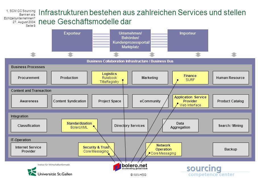 © IWI-HSG 1. SCM CC Sourcing Banken als Echtzeitunternehmen? 27. August 2004 Seite 9 Infrastrukturen bestehen aus zahlreichen Services und stellen neu