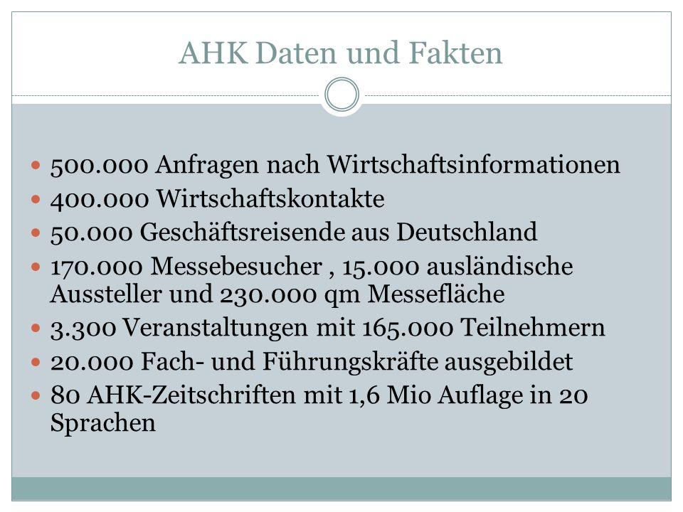 AHK Daten und Fakten 500.000 Anfragen nach Wirtschaftsinformationen 400.000 Wirtschaftskontakte 50.000 Geschäftsreisende aus Deutschland 170.000 Messebesucher, 15.000 ausländische Aussteller und 230.000 qm Messefläche 3.300 Veranstaltungen mit 165.000 Teilnehmern 20.000 Fach- und Führungskräfte ausgebildet 80 AHK-Zeitschriften mit 1,6 Mio Auflage in 20 Sprachen