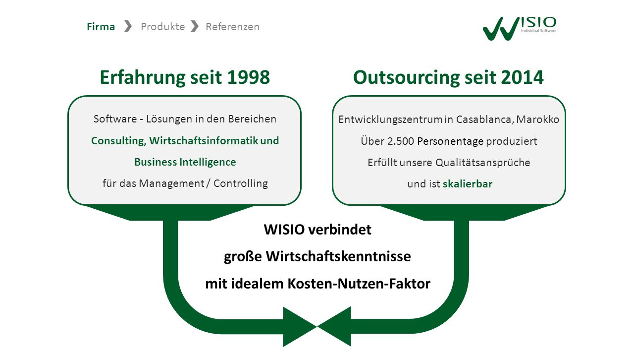 Firma ProdukteReferenzen Software ‑ Lösungen in den Bereichen Consulting, Wirtschaftsinformatik und Business Intelligence für das Management / Control