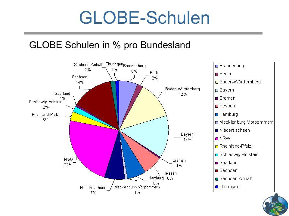 GLOBE Schulen in % pro Bundesland