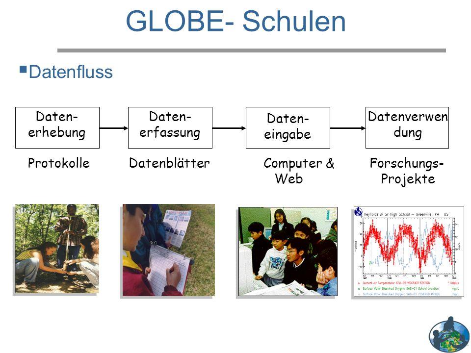 GLOBE- Schulen Daten- erhebung Daten- erfassung Daten- eingabe Datenverwen dung Protokolle Datenblätter Computer & Forschungs- Web Projekte  Datenfluss