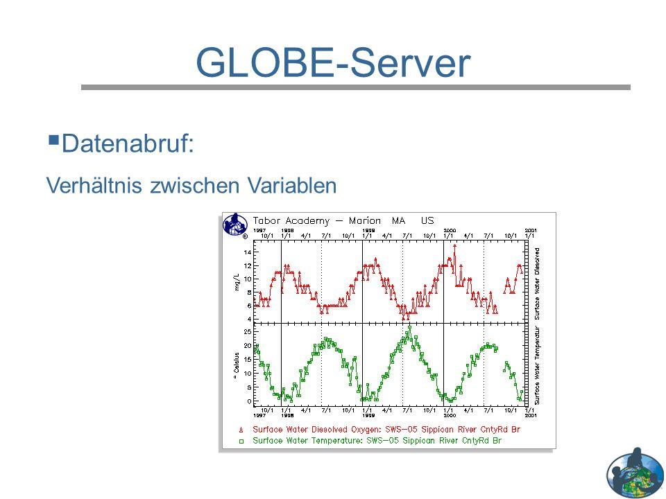 GLOBE-Server  Datenabruf: Verhältnis zwischen Variablen