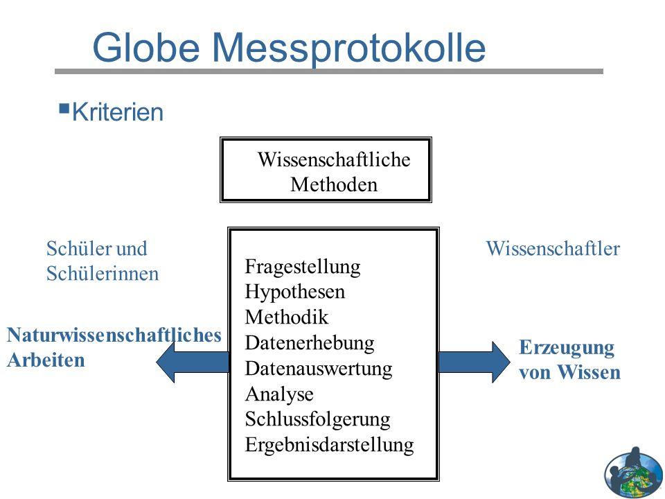 Globe Messprotokolle Wissenschaftliche Methoden Fragestellung Hypothesen Methodik Datenerhebung Datenauswertung Analyse Schlussfolgerung Ergebnisdarst