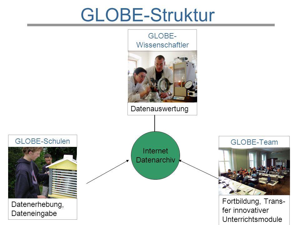 GLOBE-Struktur Datenauswertung GLOBE-Schulen GLOBE-Team GLOBE- Wissenschaftler Datenerhebung, Dateneingabe Fortbildung, Trans- fer innovativer Unterri