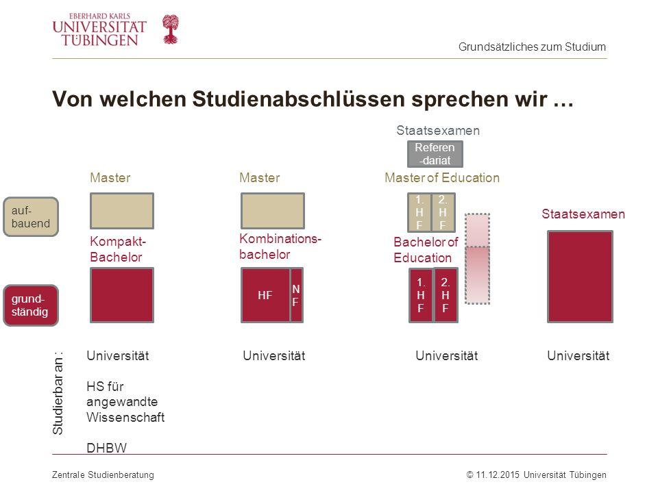 Von welchen Studienabschlüssen sprechen wir … Zentrale Studienberatung© 11.12.2015 Universität Tübingen Grundsätzliches zum Studium Universität Univer
