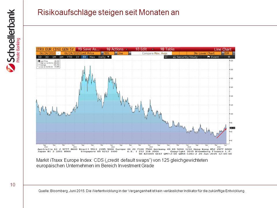 10 Risikoaufschläge steigen seit Monaten an Quelle: Bloomberg, Juni 2015.