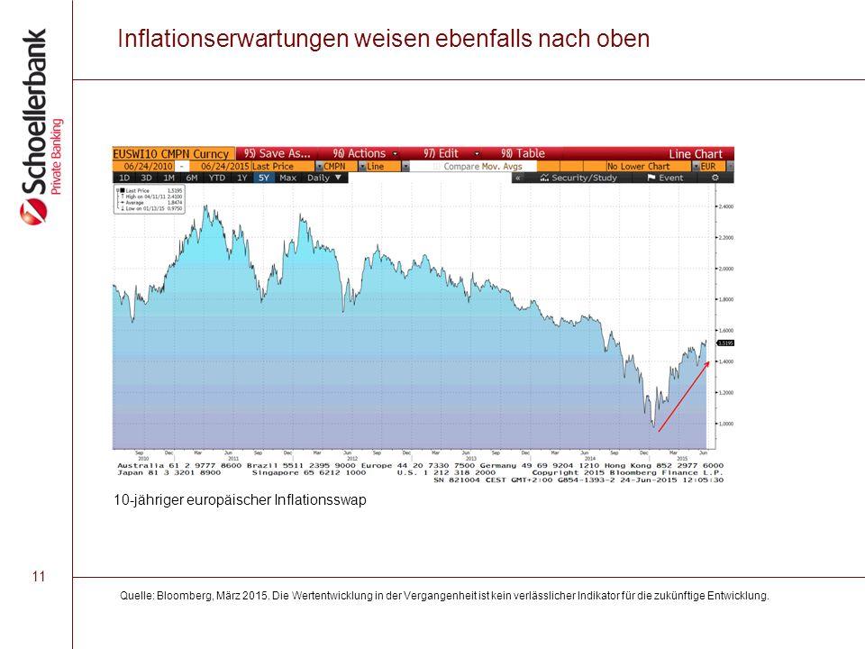 11 Inflationserwartungen weisen ebenfalls nach oben Quelle: Bloomberg, März 2015.