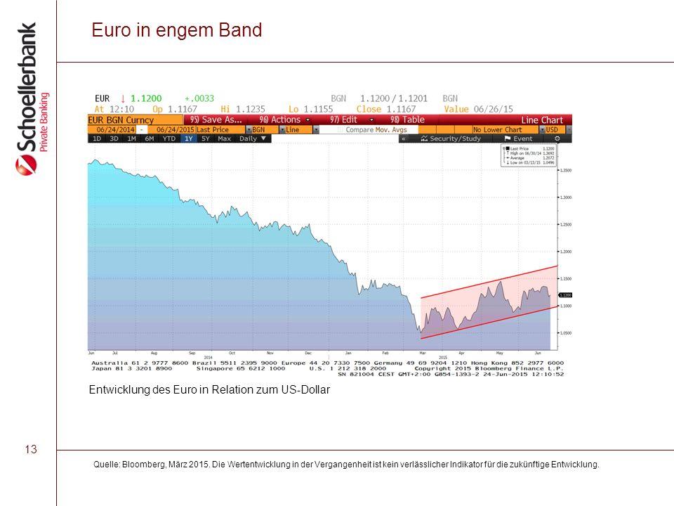 13 Euro in engem Band Quelle: Bloomberg, März 2015.