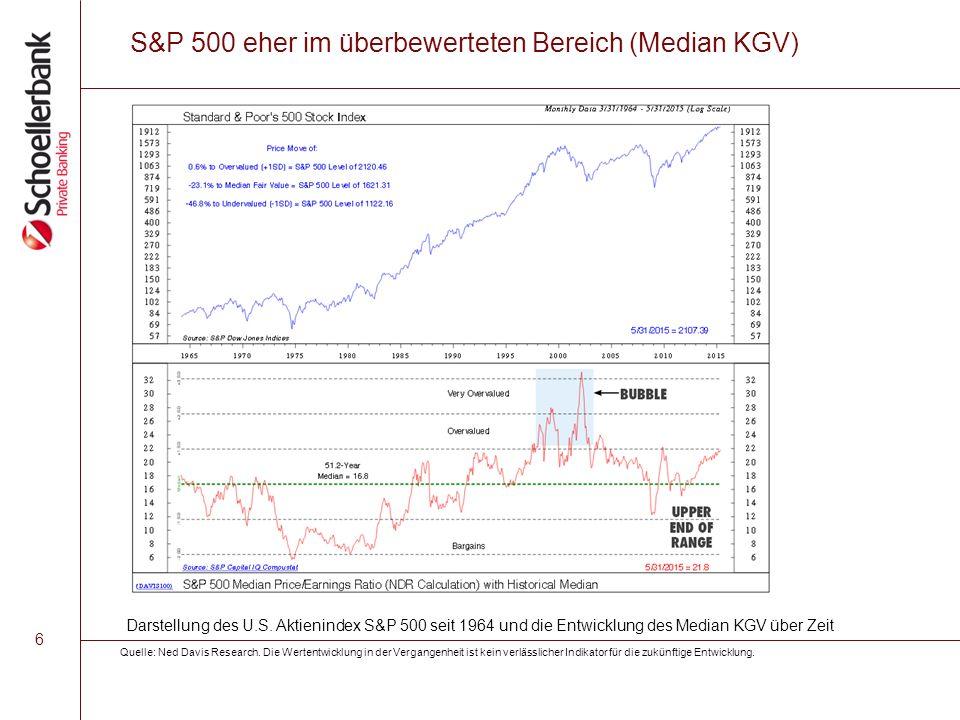 6 S&P 500 eher im überbewerteten Bereich (Median KGV) Quelle: Ned Davis Research.