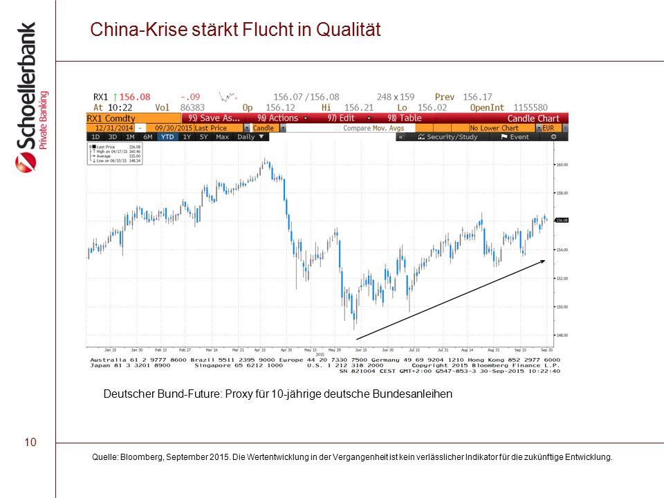 10 China-Krise stärkt Flucht in Qualität Quelle: Bloomberg, September 2015.