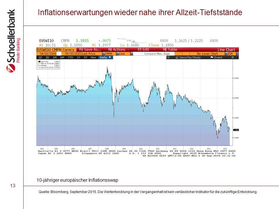 13 Inflationserwartungen wieder nahe ihrer Allzeit-Tiefststände Quelle: Bloomberg, September 2015.
