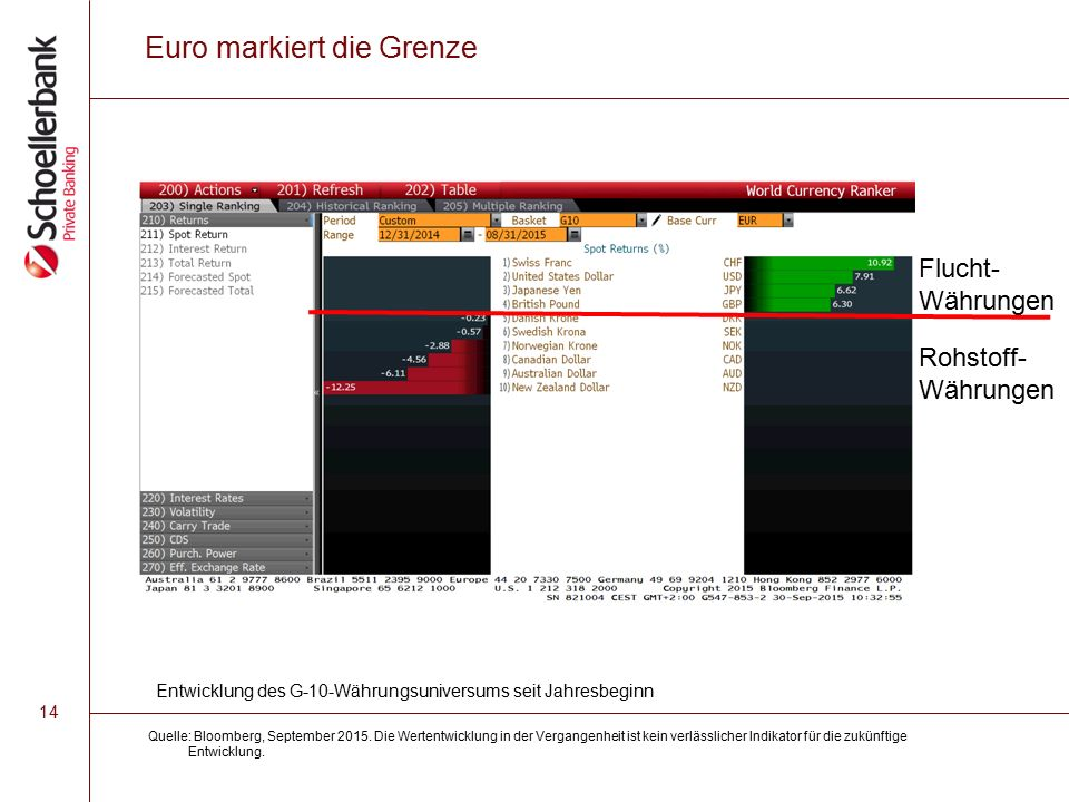 14 Euro markiert die Grenze Quelle: Bloomberg, September 2015.