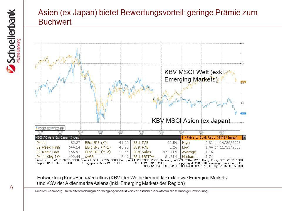 6 Asien (ex Japan) bietet Bewertungsvorteil: geringe Prämie zum Buchwert KBV MSCI Welt (exkl.