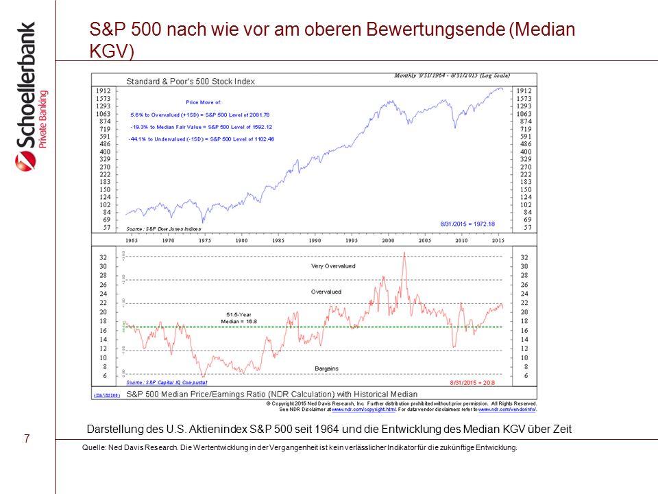 8 Optimismus der US-Börsenbriefverfasser hat sich reduziert aber noch nicht bei Bärenmarkt-Extremwerten Quelle: Ned Davis Research.