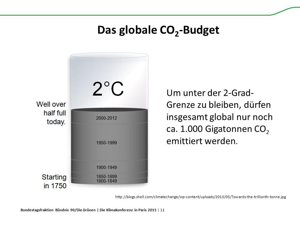 Bundestagsfraktion Bündnis 90/Die Grünen | Die Klimakonferenz in Paris 2015 | 11 Das globale CO 2 -Budget http://blogs.shell.com/climatechange/wp-cont