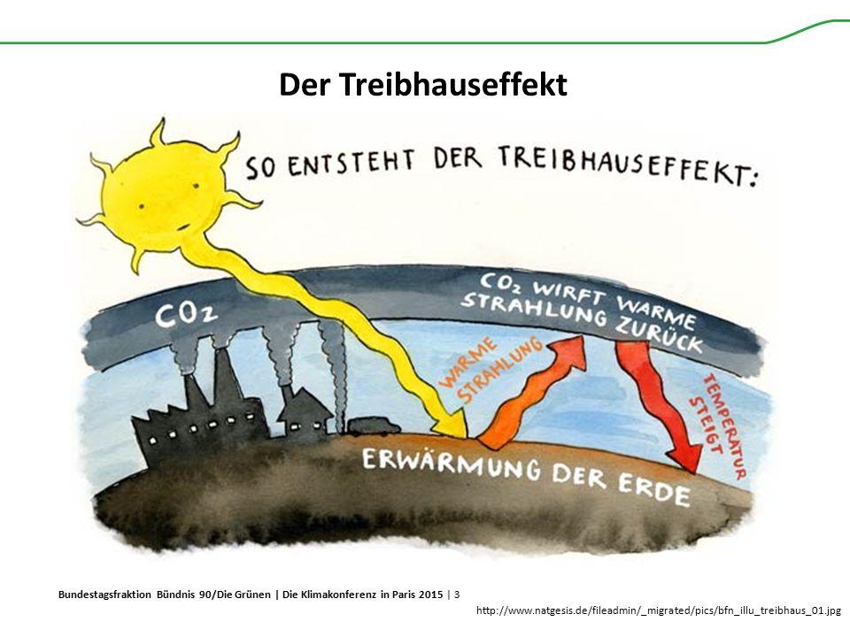 Bundestagsfraktion Bündnis 90/Die Grünen | Die Klimakonferenz in Paris 2015 | 3 Der Treibhauseffekt http://www.natgesis.de/fileadmin/_migrated/pics/bf